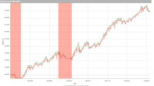 Miglior indicatore per il trading online
