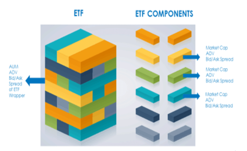 Come investire in ETF: Guida completa