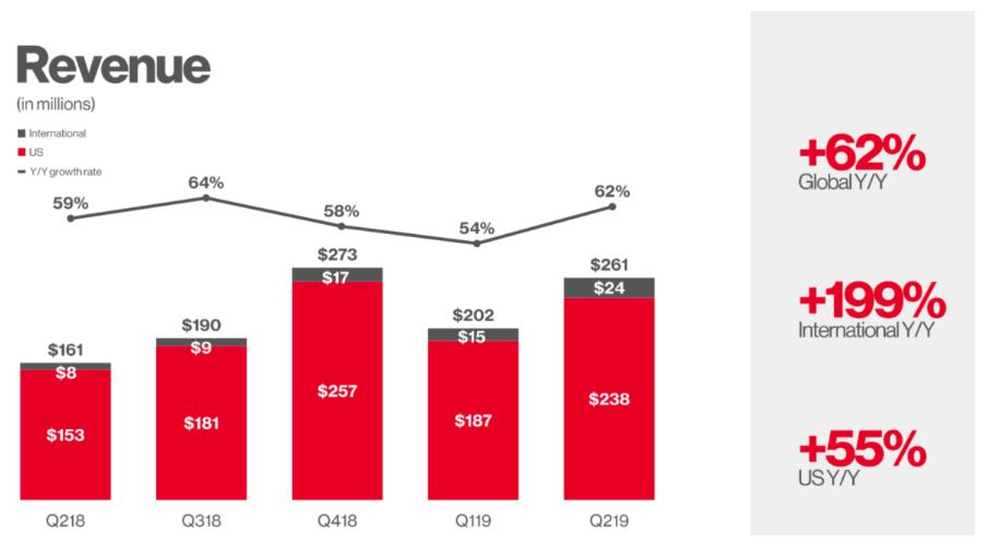 IPO migliori del 2019