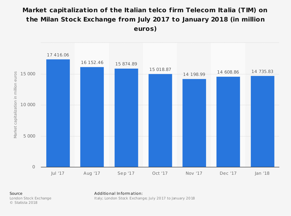 capitalizzazione di mercato di telecom italia