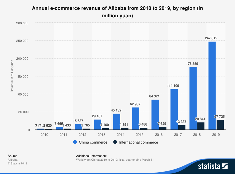 revenue alibaba