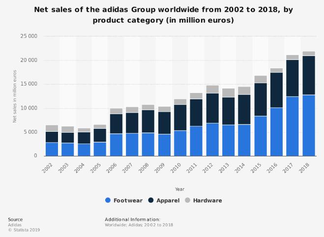adidas vendite