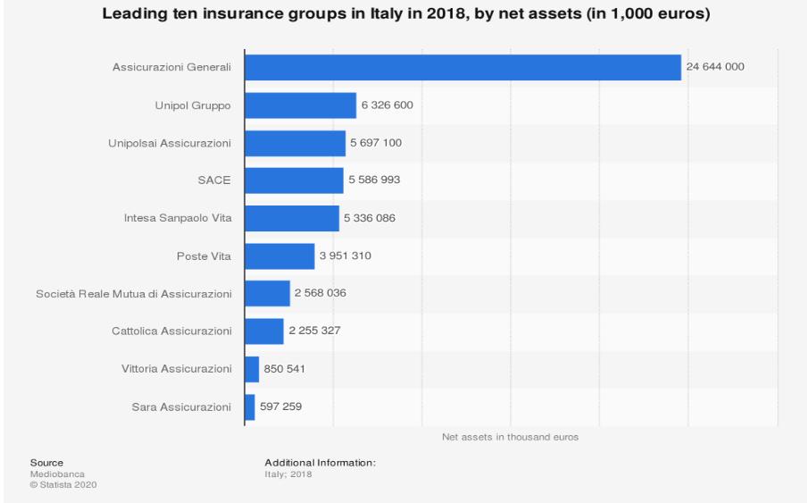 Analisi tecnica assicurazioni generali