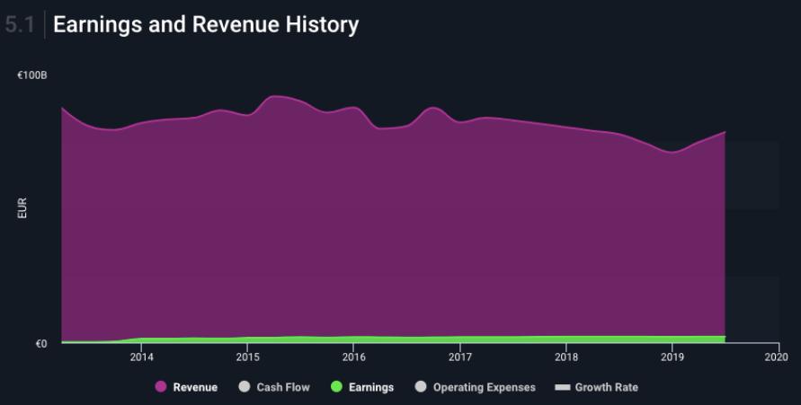 earnings and revenue generali