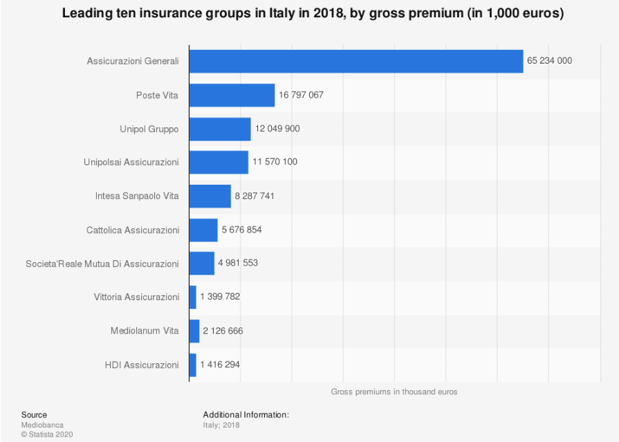 gross premiun generali