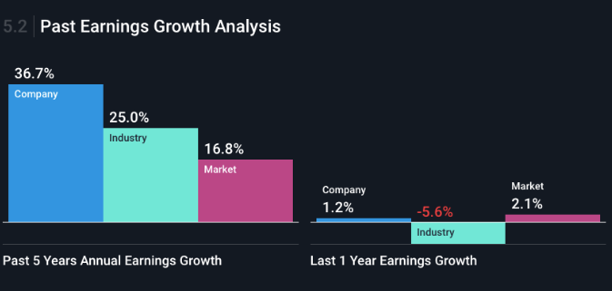 past earnings growth analysis