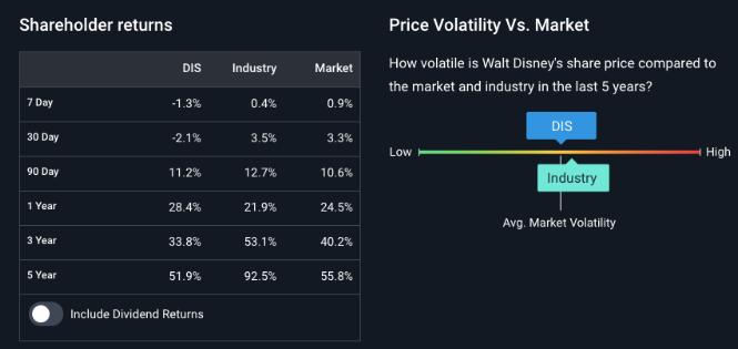 price volatily Walt disney company