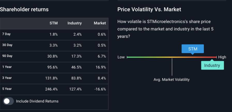 st microelectronics volatilità