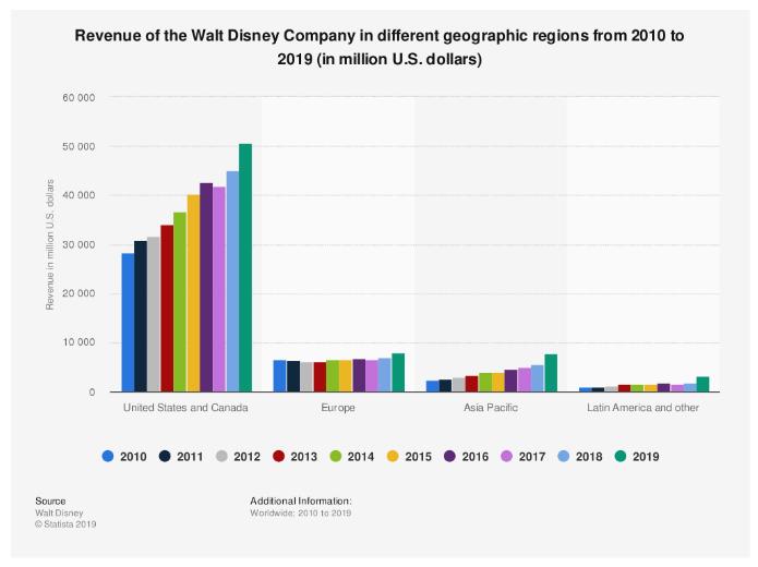 walt disney analisi di mercato revenue