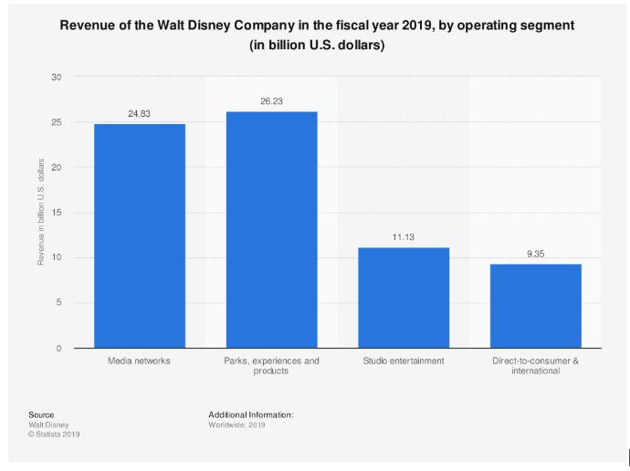 walt disney analisi di mercato