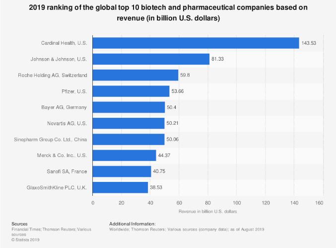 2019 top 10 bioteche farmaceutiche