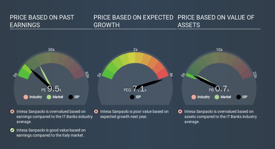 Price earnings come calcolarlo