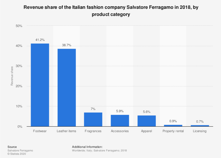 revenue italiane