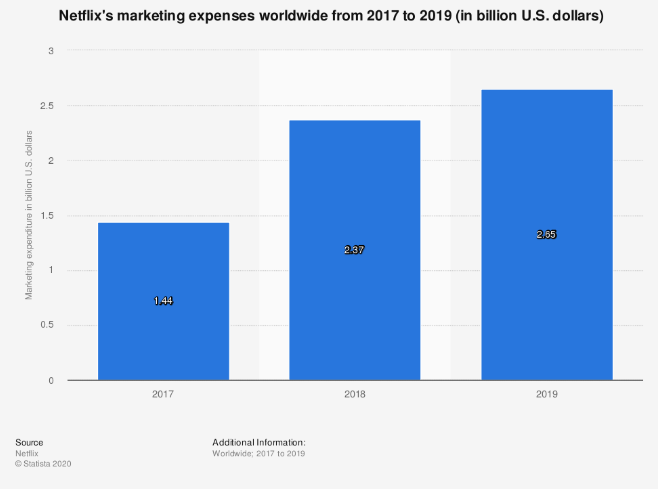 spese marketing netflix