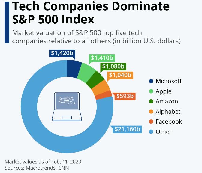 tech companies dominano sep