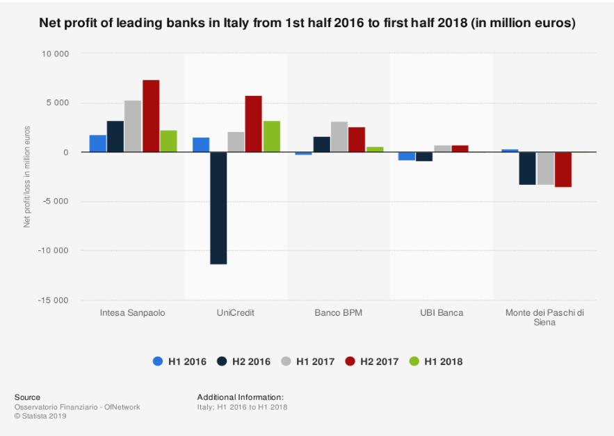 valore nel tempo banche italiane