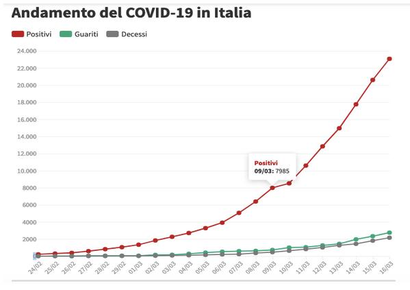 coronavirus mercati finanziari