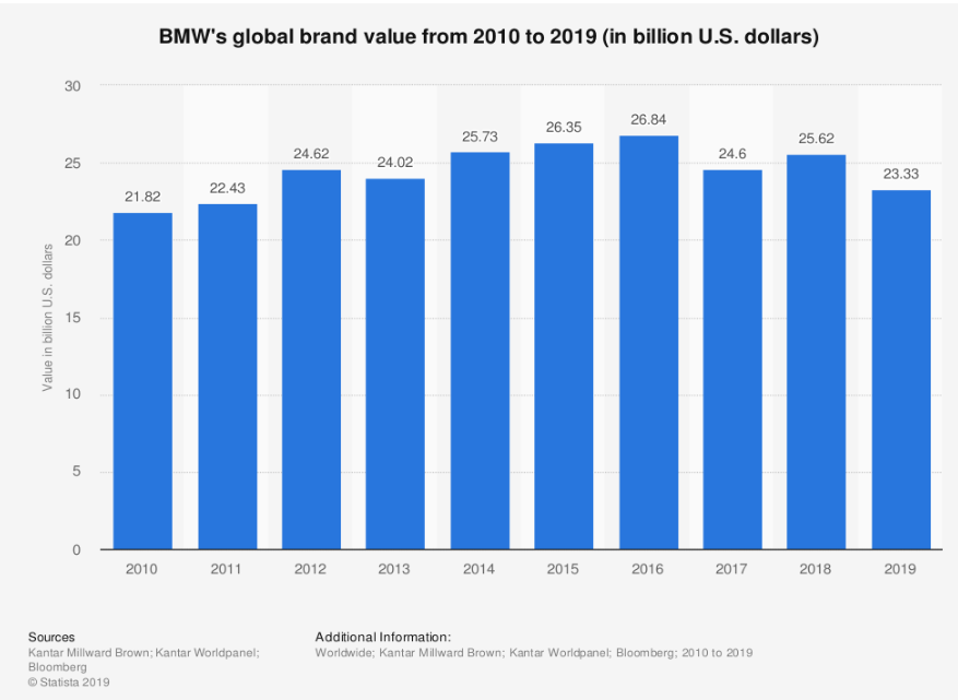 bmw brand value