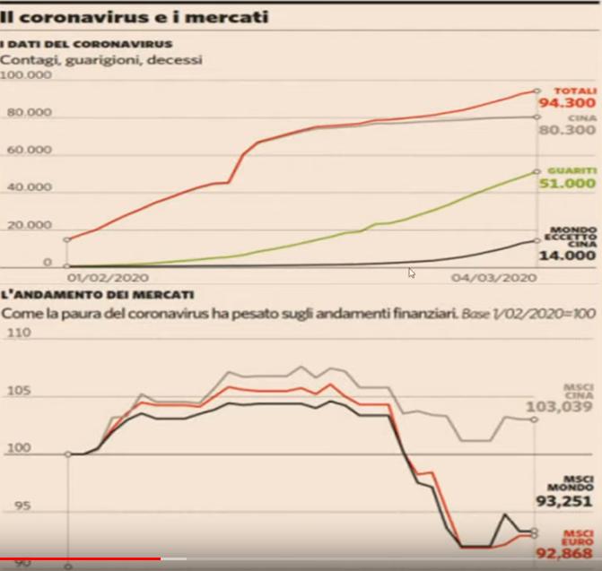 Mercati Finanziari: cosa fare in questi momenti covid