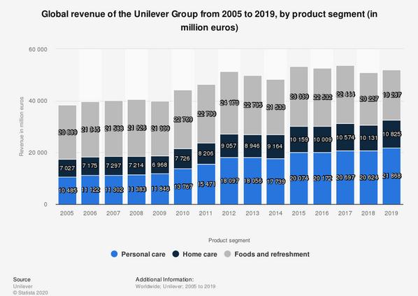 global revenue