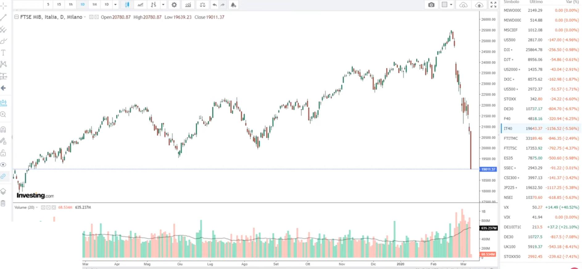 Mercati Finanziari: cosa fare in questi momenti grafico ftsemib oggi covid crisi