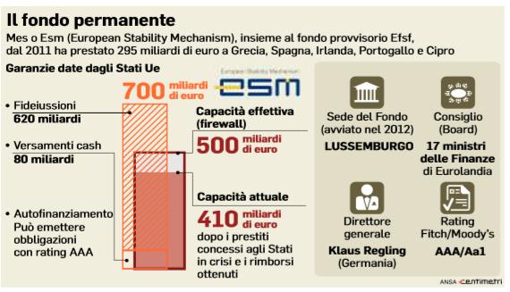 meccanismo-europeo-di-stabilità-mes-esm-european-stability-mechanism