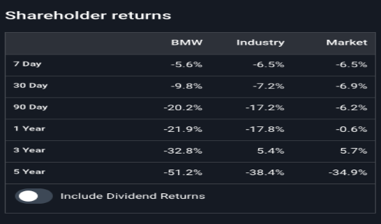 shareholders bmw