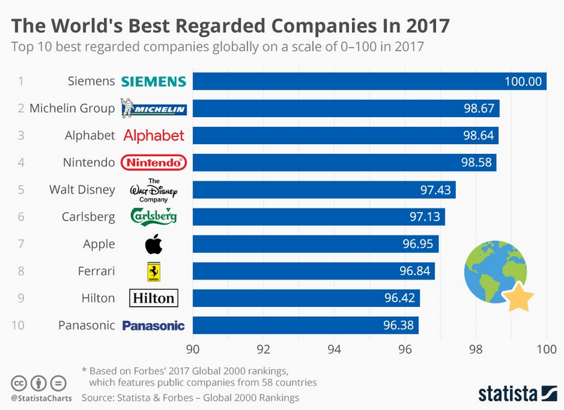 world best company