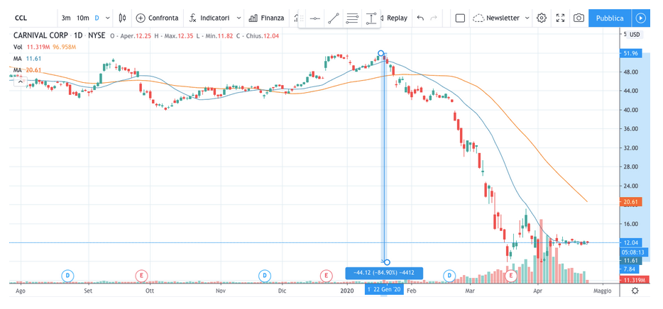 guida investimenti instabilità