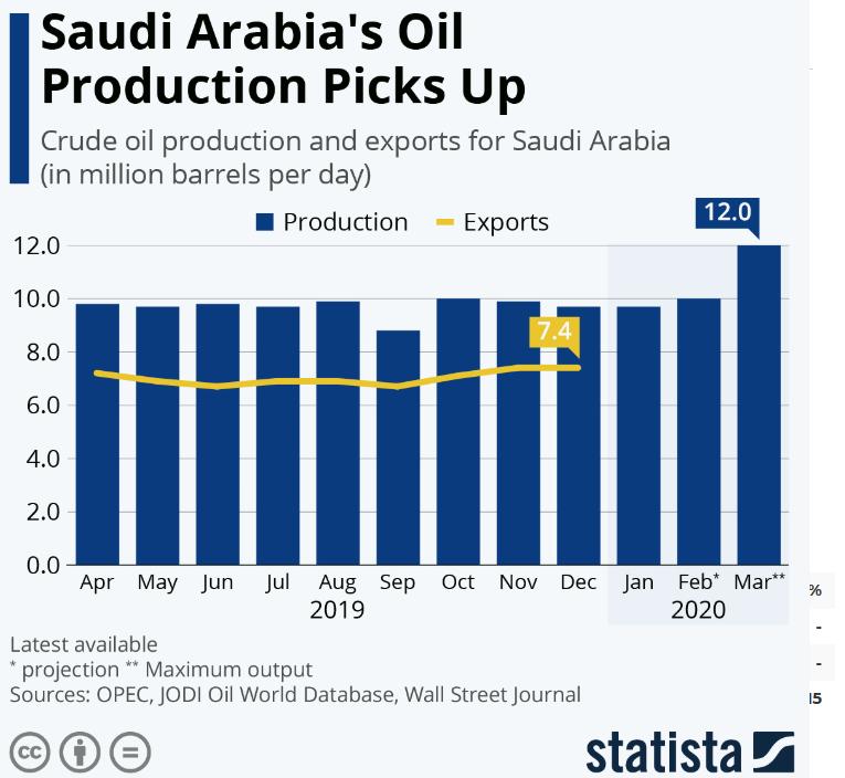 arabia saudita petrolio