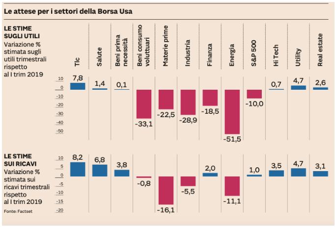 borsa usa economia globale in crisi