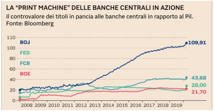 crisi economia globale banche centrali