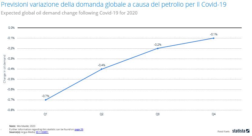 petrolio calo ribasso