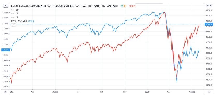 pandemia cambiano mercati finanziari