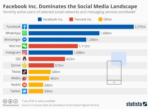 Facebook social analisi 2020