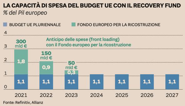 capacità spesa recovery fund