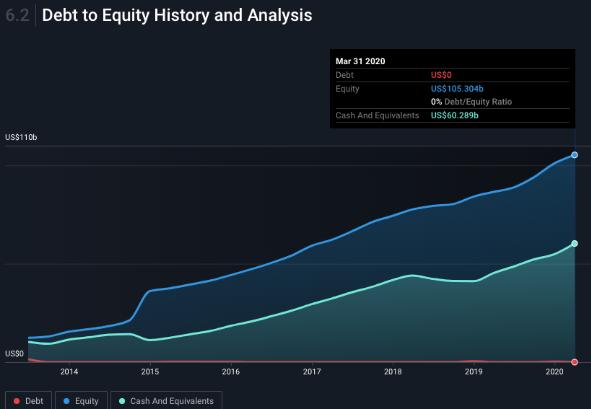 debito debt to equity analisi facebook 2020