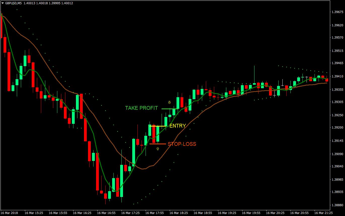 strategia trading 2