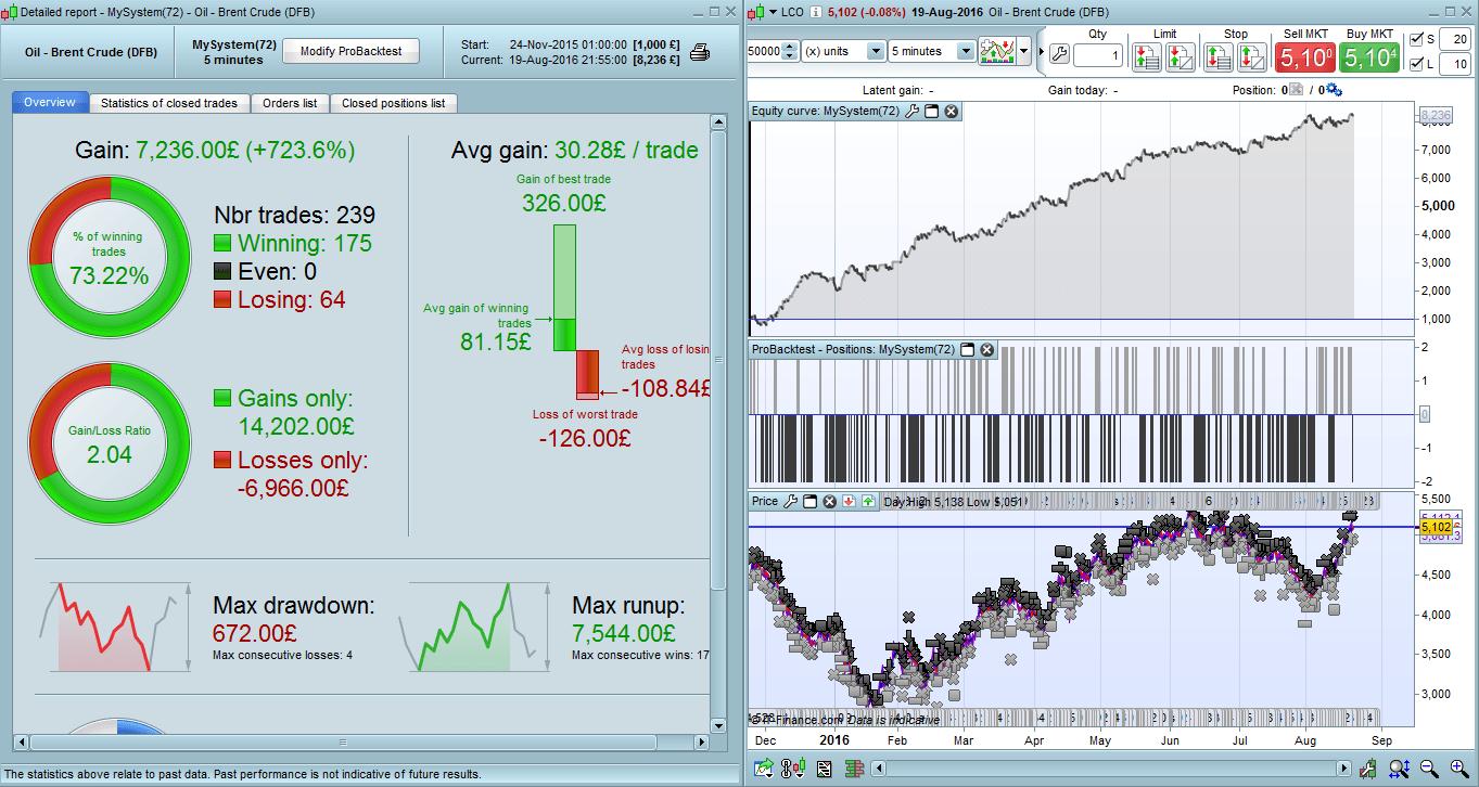 strategia trading online.