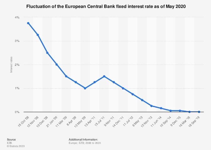 tasso interesse bce