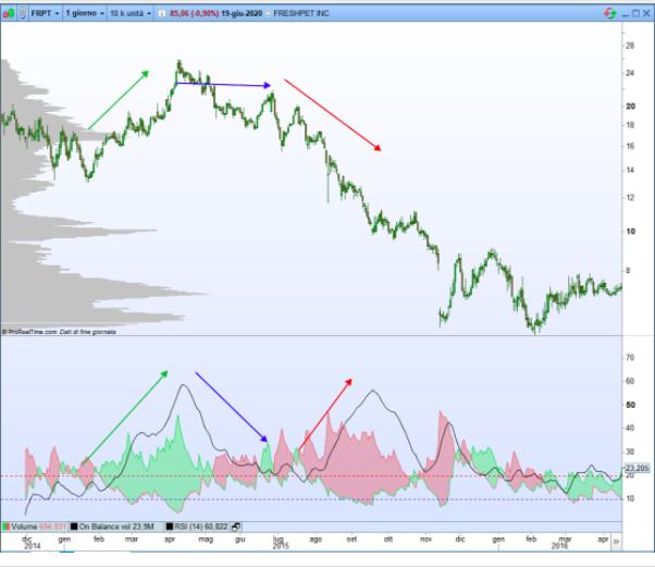 analisi tecnica trading