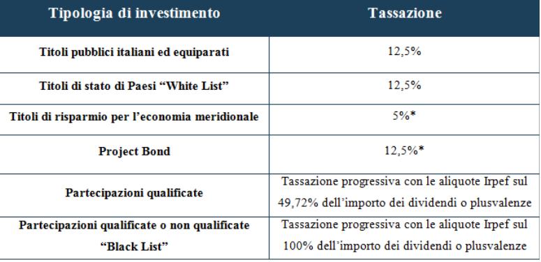 tassazione trading