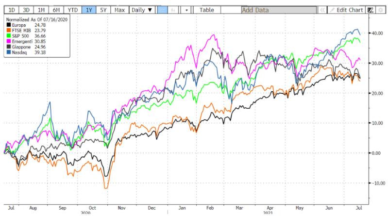 andamento indici azionari