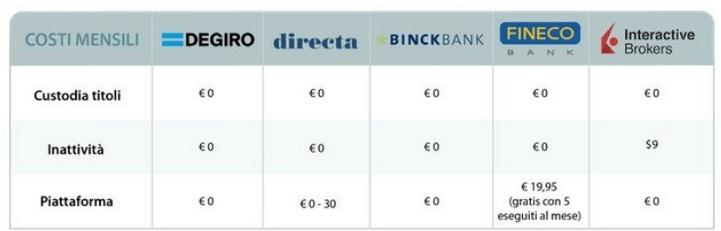 broker per azioni italiane