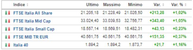 principali Indici di borsa italiana