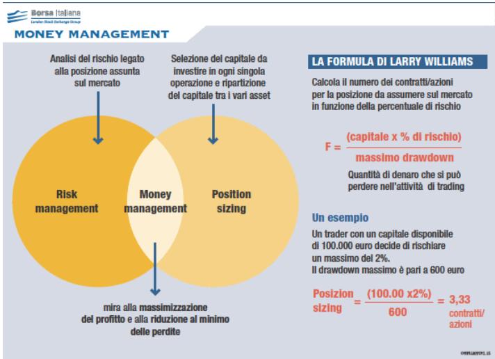 che cosa è il money management