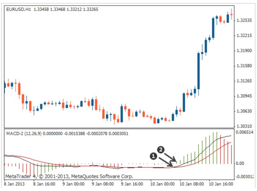 indicatori trading MACD