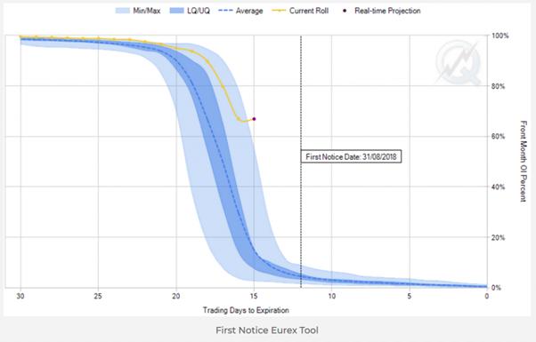 trading petrolio analisi