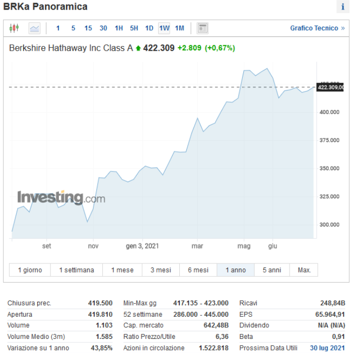 azioni più costose buffett
