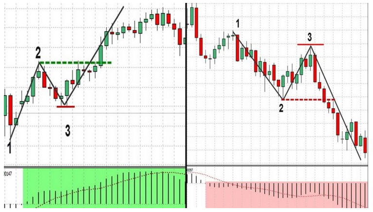 pullback e breakout trading